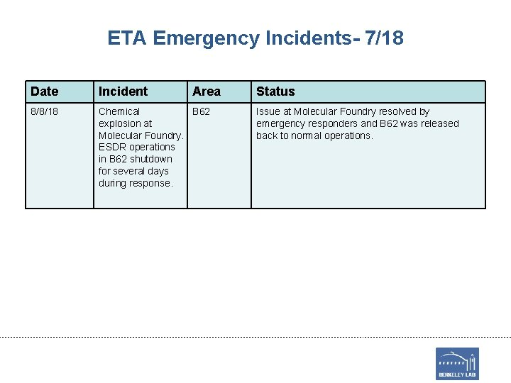 ETA Emergency Incidents- 7/18 Date Incident Area 8/8/18 Chemical B 62 explosion at Molecular