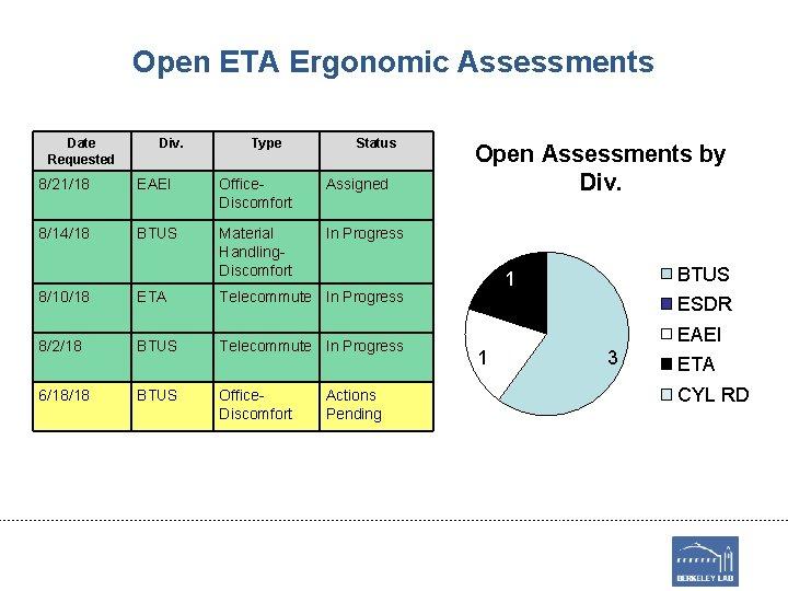 Open ETA Ergonomic Assessments Date Requested Div. Type Status 8/21/18 EAEI Office. Discomfort Assigned