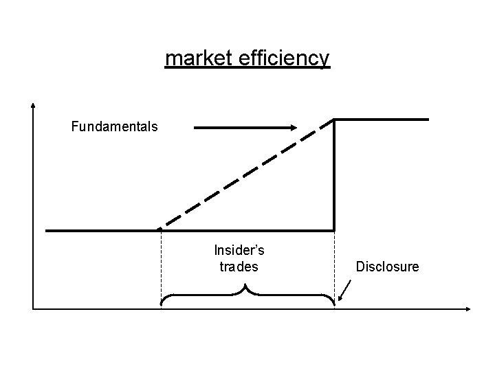 market efficiency Fundamentals Insider's trades Disclosure