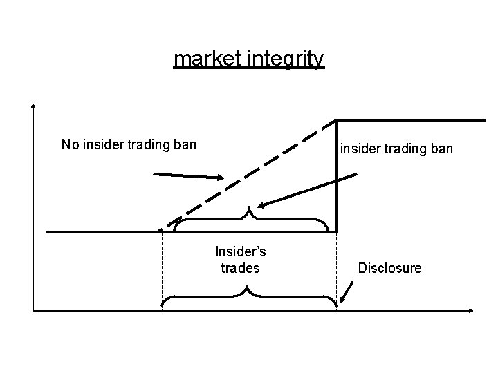 market integrity No insider trading ban Insider's trades Disclosure