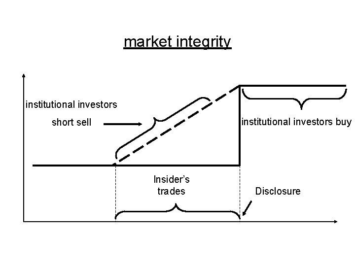 market integrity institutional investors buy short sell Insider's trades Disclosure