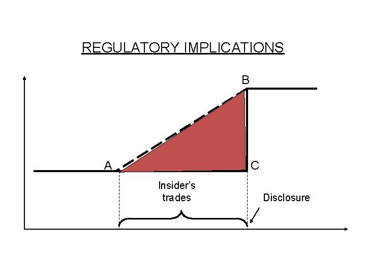 REGULATORY IMPLICATIONS B A C Insider's trades Disclosure