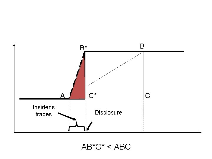 B B* A Insider's trades C* Disclosure AB*C* < ABC C