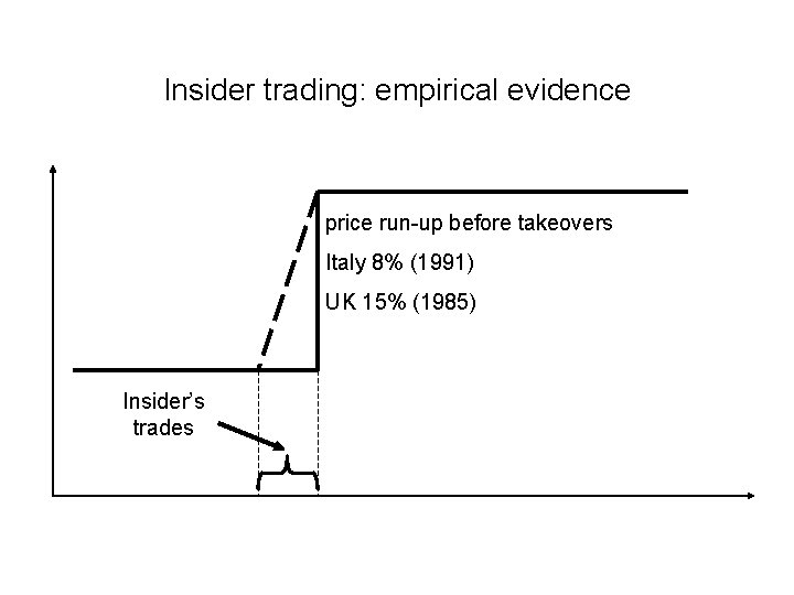 Insider trading: empirical evidence price run-up before takeovers Italy 8% (1991) UK 15% (1985)