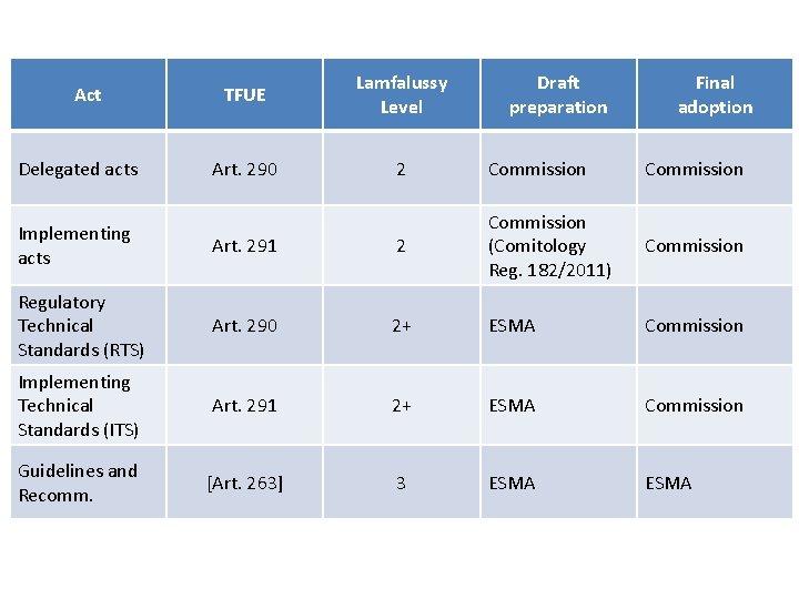 Act Delegated acts TFUE Lamfalussy Level Draft preparation Final adoption Art. 290 2 Commission