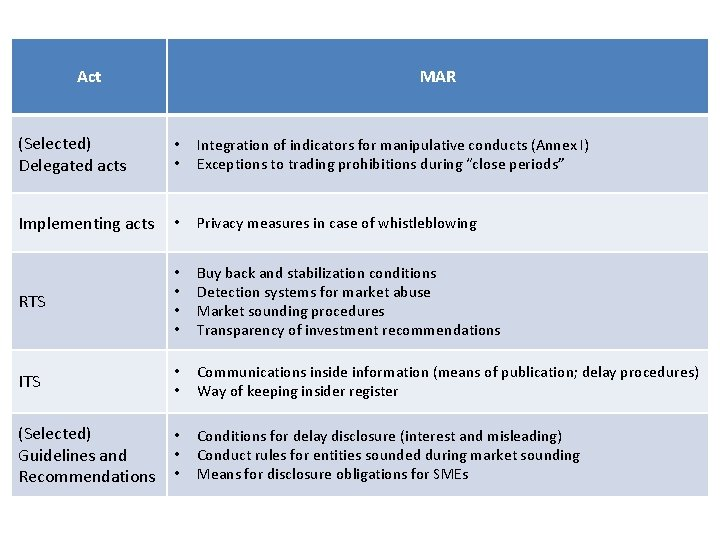 Act MAR (Selected) Delegated acts • • Integration of indicators for manipulative conducts (Annex