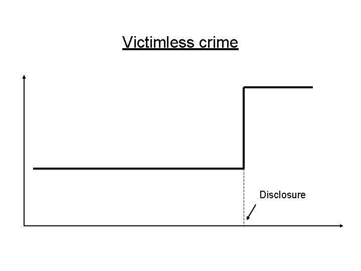Victimless crime Disclosure