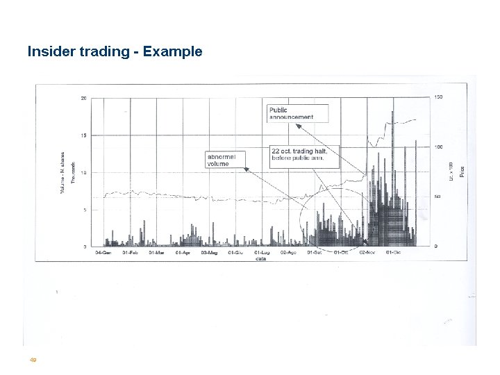 Insider trading - Example 49