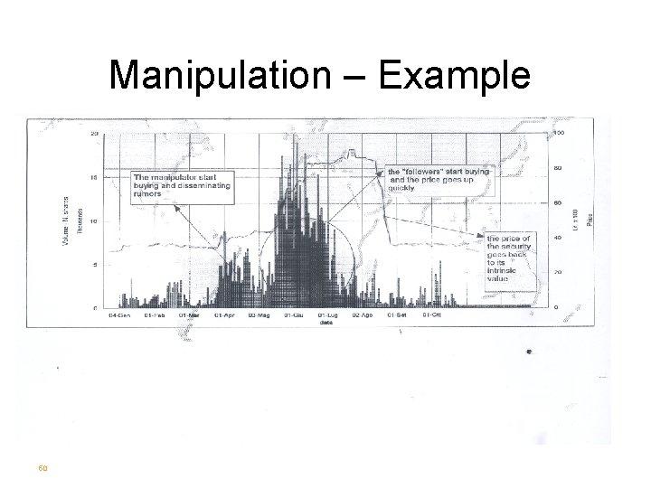 Manipulation – Example 50