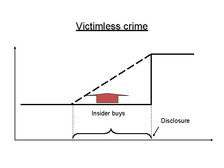 Victimless crime Insider buys Disclosure