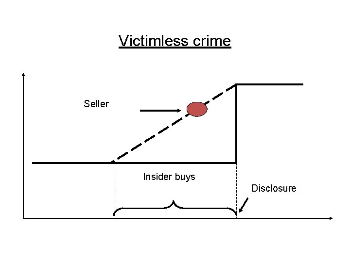 Victimless crime Seller Insider buys Disclosure