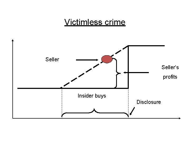 Victimless crime Seller's profits Insider buys Disclosure