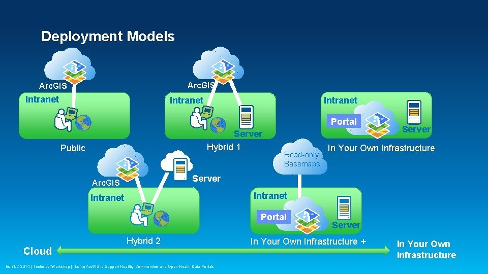 Deployment Models Arc. GIS Intranet Portal Server Hybrid 1 Public Read-only Basemaps In Your