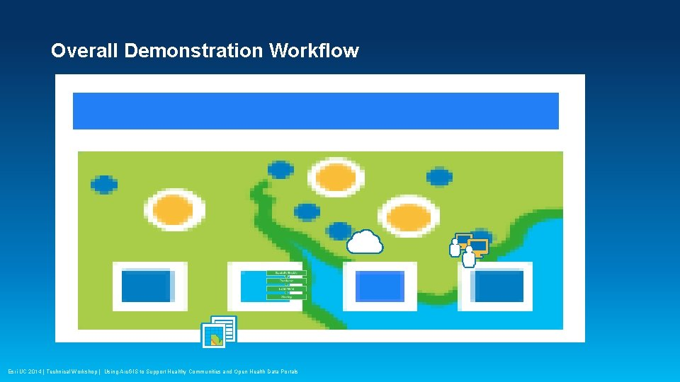 Overall Demonstration Workflow Esri UC 2014 | Technical Workshop | Using Arc. GIS to
