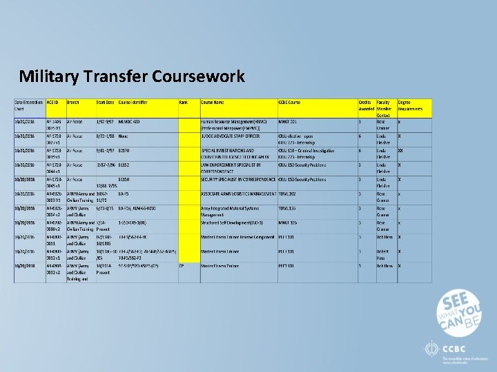 Military Transfer Coursework