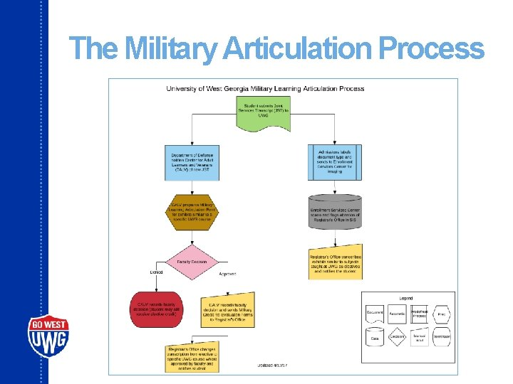 The Military Articulation Process