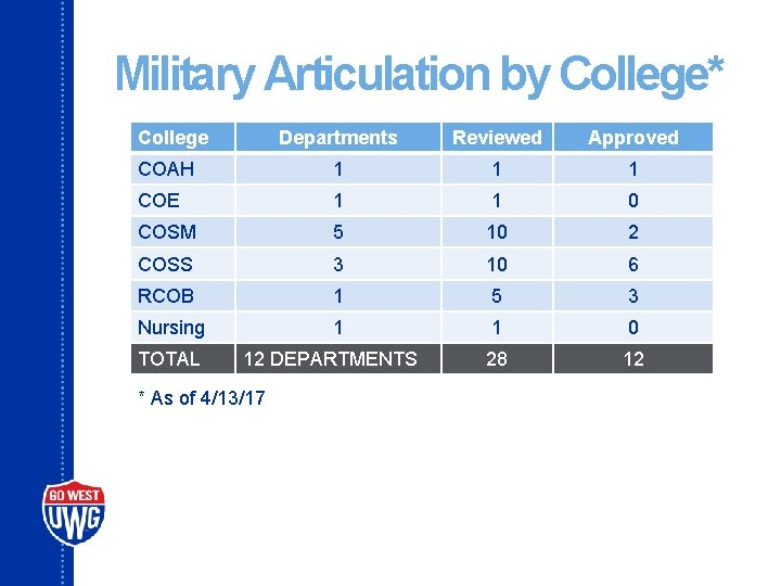 Military Articulation by College* College Departments Reviewed Approved COAH 1 1 1 COE 1