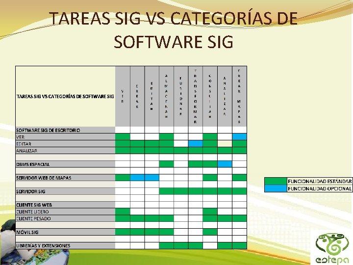TAREAS SIG VS CATEGORÍAS DE SOFTWARE SIG