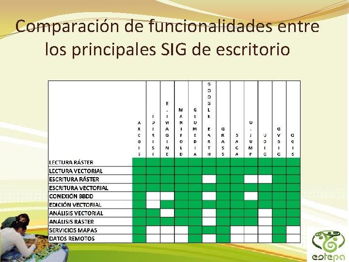 Comparación de funcionalidades entre los principales SIG de escritorio