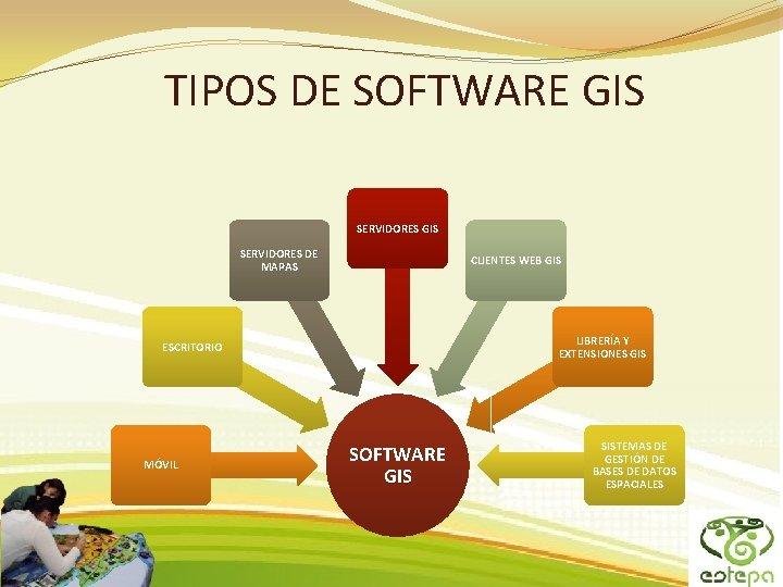 TIPOS DE SOFTWARE GIS SERVIDORES DE MAPAS CLIENTES WEB GIS LIBRERÍA Y EXTENSIONES GIS