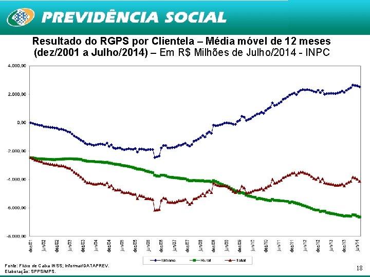 Resultado do RGPS por Clientela – Média móvel de 12 meses (dez/2001 a Julho/2014)