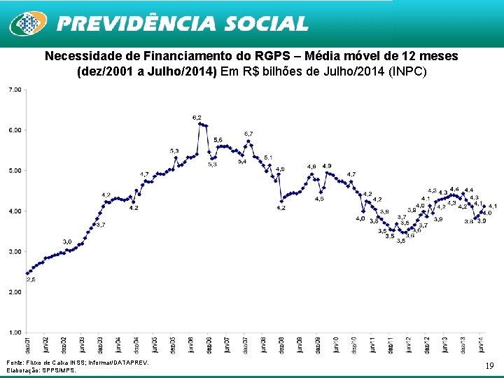 Necessidade de Financiamento do RGPS – Média móvel de 12 meses (dez/2001 a Julho/2014)