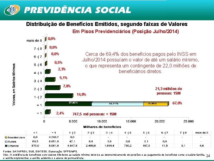 Distribuição de Benefícios Emitidos, segundo faixas de Valores Em Pisos Previdenciários (Posição Julho/2014) 0,