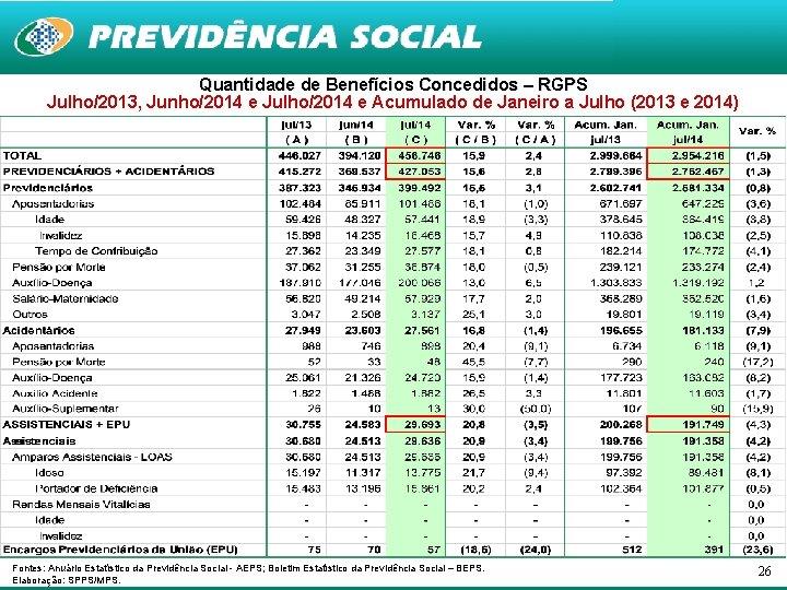 Quantidade de Benefícios Concedidos – RGPS Julho/2013, Junho/2014 e Julho/2014 e Acumulado de Janeiro