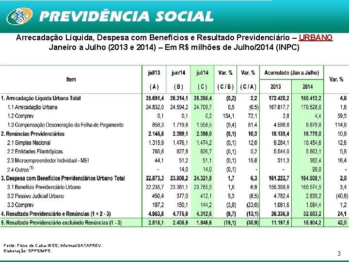 Arrecadação Líquida, Despesa com Benefícios e Resultado Previdenciário – URBANO Janeiro a Julho (2013