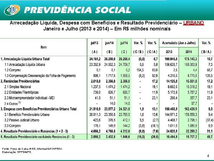 Arrecadação Líquida, Despesa com Benefícios e Resultado Previdenciário – URBANO Janeiro e Julho (2013