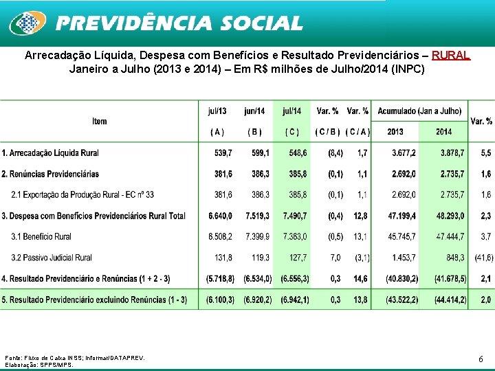 Arrecadação Líquida, Despesa com Benefícios e Resultado Previdenciários – RURAL Janeiro a Julho (2013