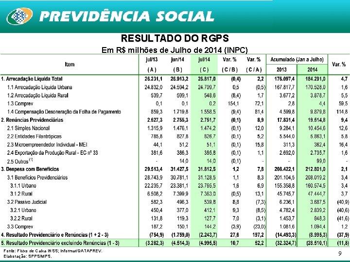 RESULTADO DO RGPS Em R$ milhões de Julho de 2014 (INPC) Fonte: Fluxo de
