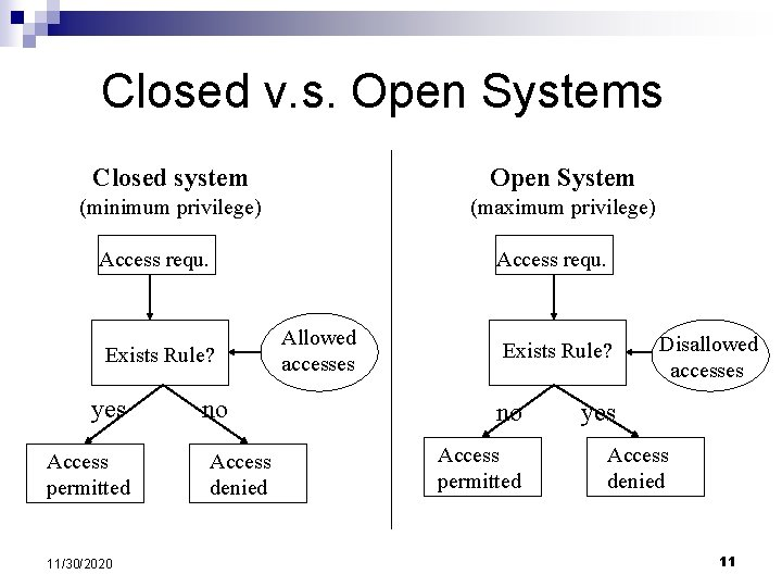 Closed v. s. Open Systems Closed system Open System (minimum privilege) (maximum privilege) Access