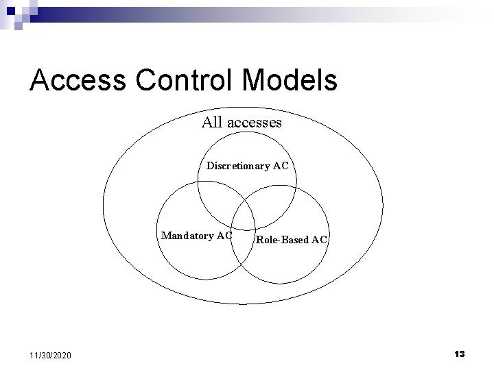 Access Control Models All accesses Discretionary AC Mandatory AC 11/30/2020 Role-Based AC 13