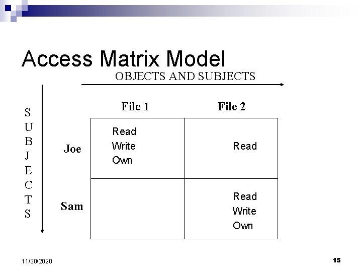 Access Matrix Model OBJECTS AND SUBJECTS S U B J E C T S