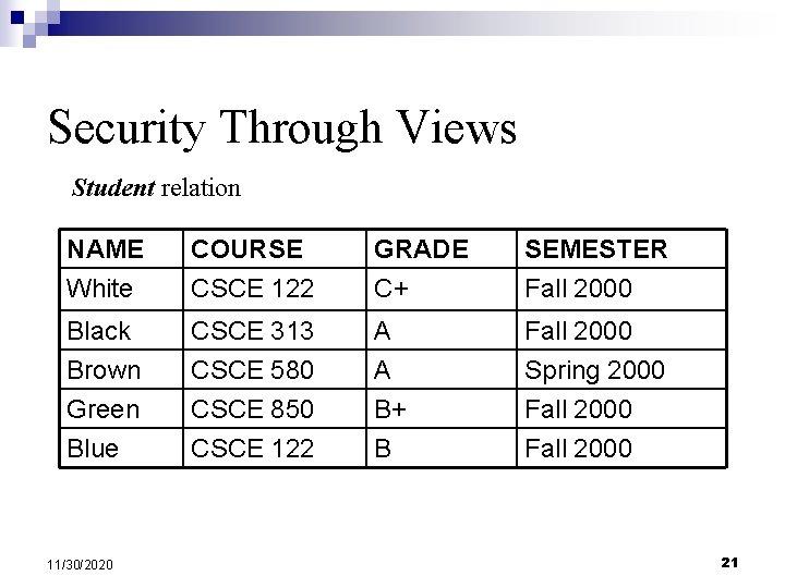 Security Through Views Student relation NAME White COURSE CSCE 122 GRADE C+ SEMESTER Fall