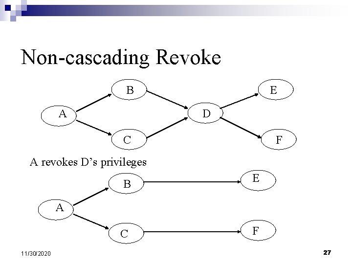 Non-cascading Revoke B A E D C F A revokes D's privileges B E