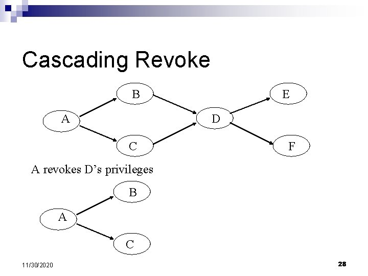 Cascading Revoke B A E D C F A revokes D's privileges B A