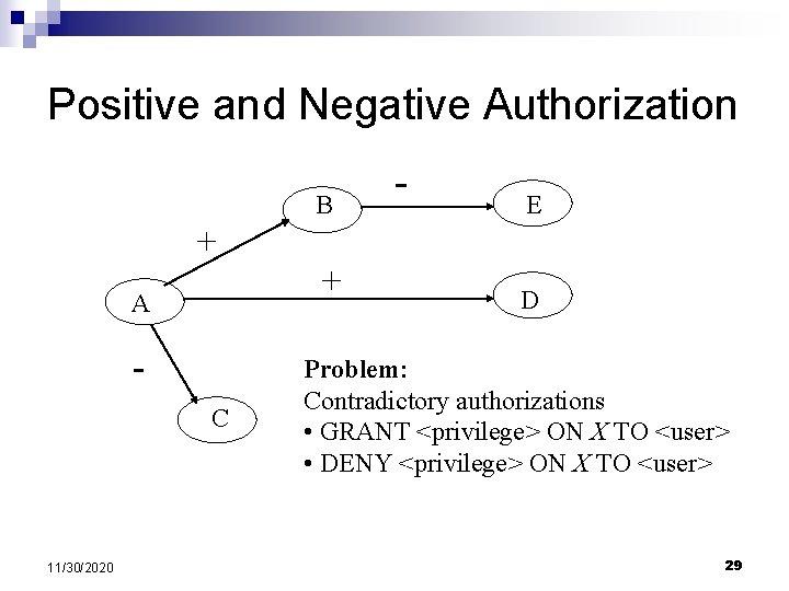 Positive and Negative Authorization B - E + + A C 11/30/2020 D Problem: