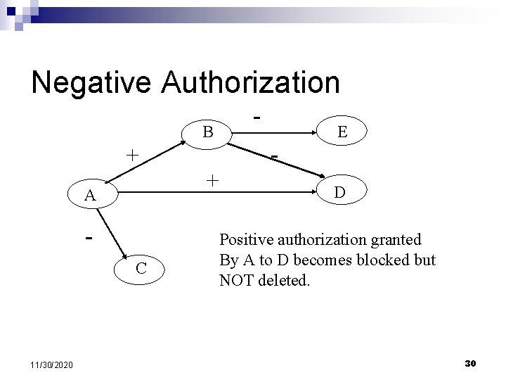 Negative Authorization - B + + A C 11/30/2020 - E D Positive authorization