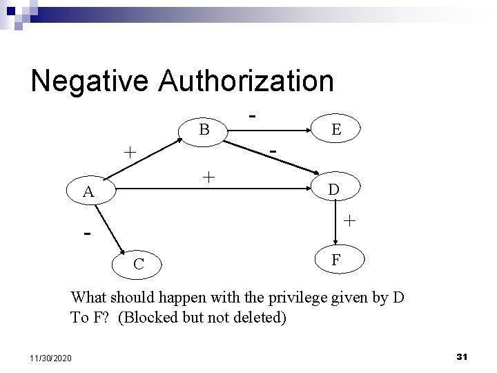 Negative Authorization B + + A - E D + C F What should