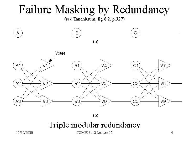 Failure Masking by Redundancy (see Tanenbaum, fig 8. 2, p. 327) Triple modular redundancy