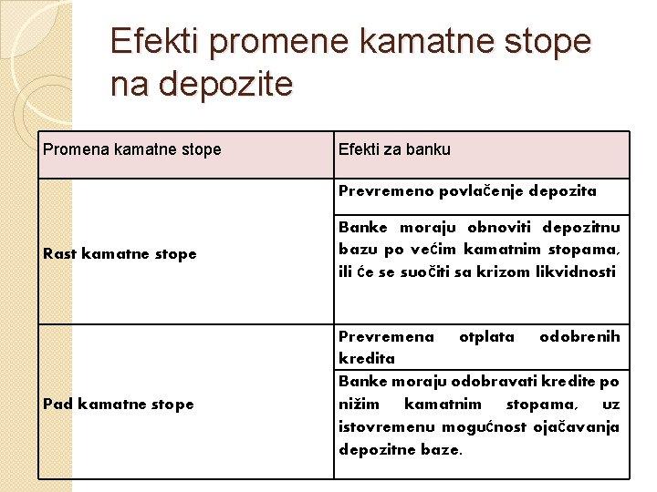 Efekti promene kamatne stope na depozite Promena kamatne stope Efekti za banku Prevremeno povlačenje