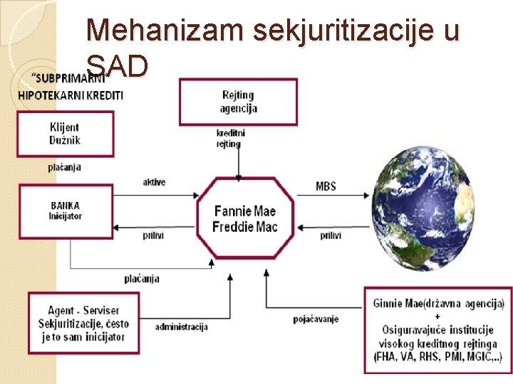 Mehanizam sekjuritizacije u SAD