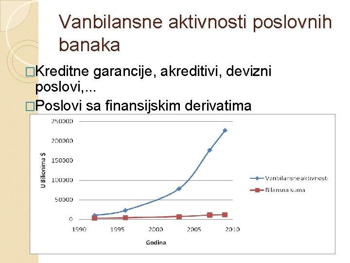 Vanbilansne aktivnosti poslovnih banaka �Kreditne garancije, akreditivi, devizni poslovi, . . . �Poslovi sa