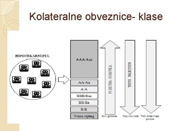 Kolateralne obveznice- klase