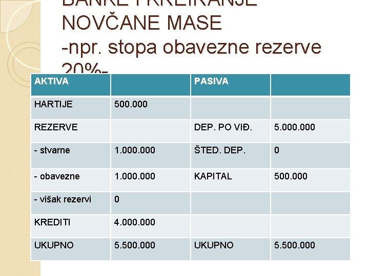 BANKE I KREIRANJE NOVČANE MASE -npr. stopa obavezne rezerve 20%AKTIVA PASIVA HARTIJE 500. 000