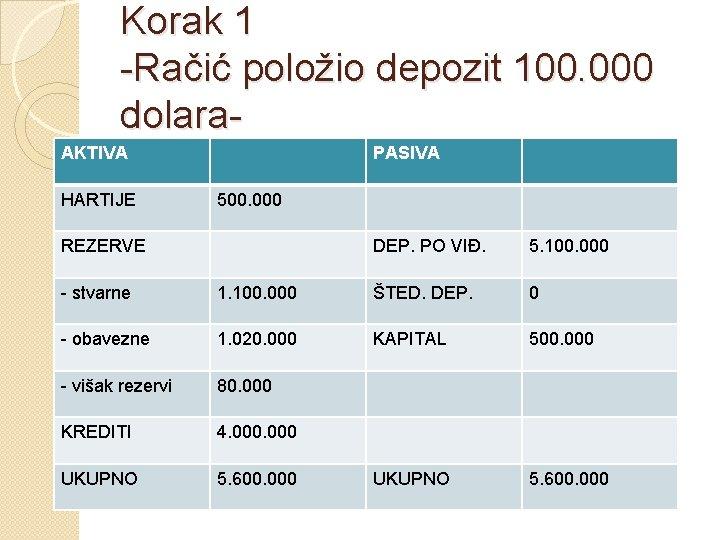 Korak 1 -Račić položio depozit 100. 000 dolara. AKTIVA HARTIJE PASIVA 500. 000 REZERVE