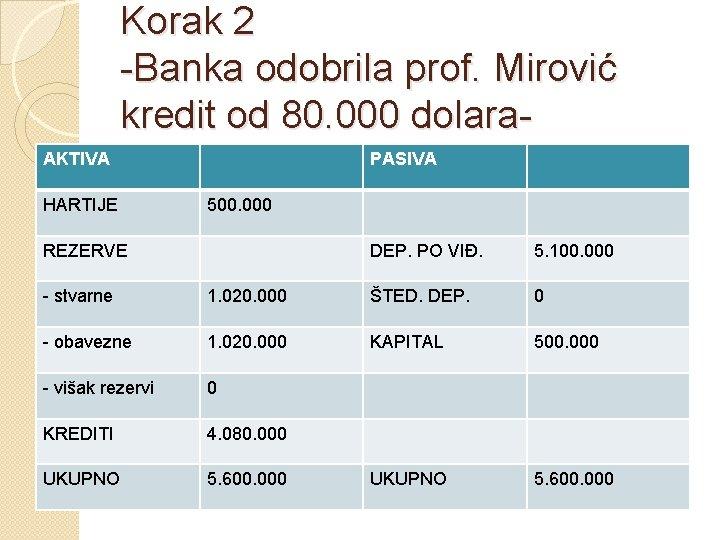 Korak 2 -Banka odobrila prof. Mirović kredit od 80. 000 dolara. AKTIVA HARTIJE PASIVA