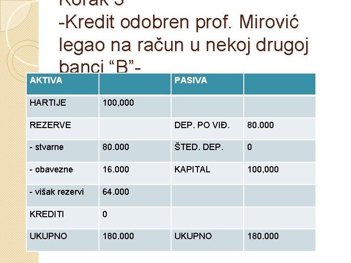 "Korak 3 -Kredit odobren prof. Mirović legao na račun u nekoj drugoj banci ""B""AKTIVA"